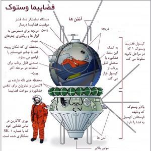پوستری آموزشی از فضاپیمای وستوک-1