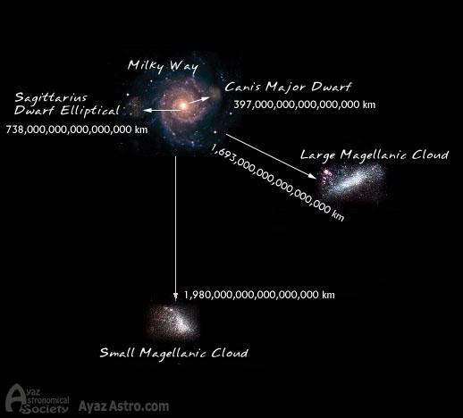 نزدیکترین کهکشانها