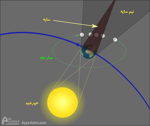 نمودار عبور ماه از سایه زمین