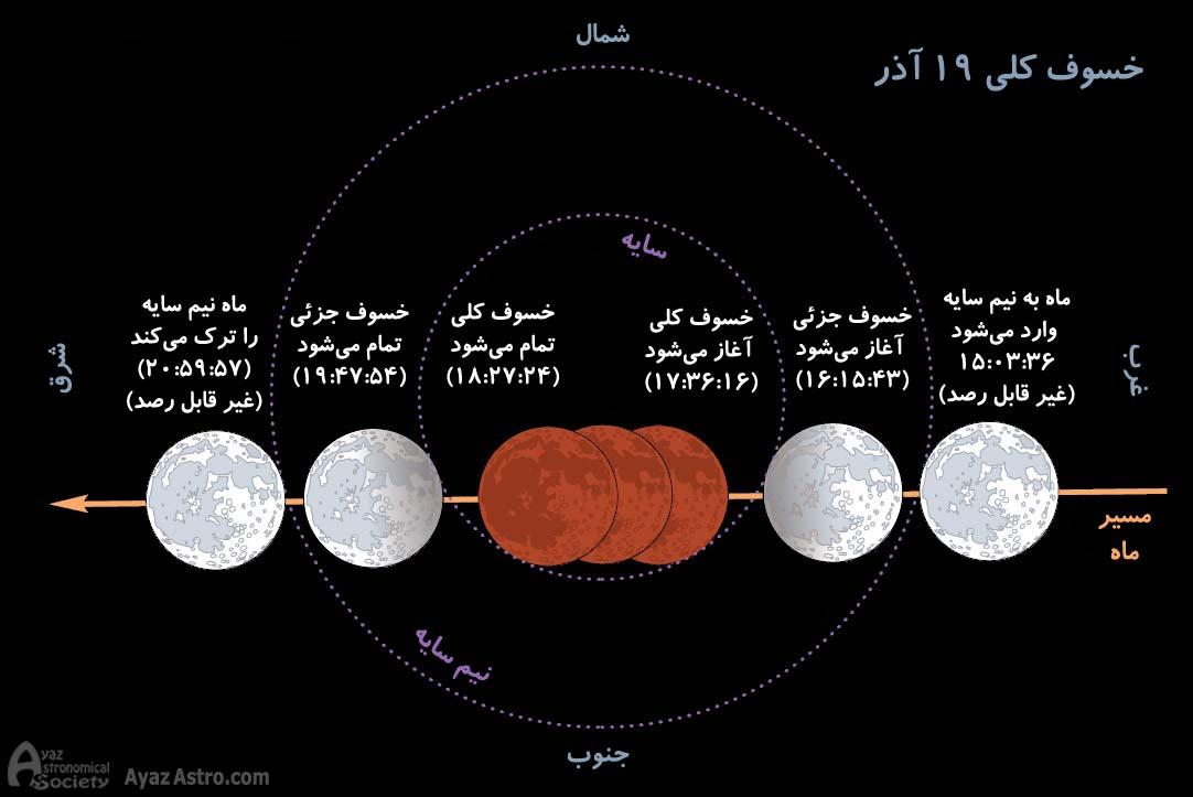 مراحل عبور ماه از سایه زمین