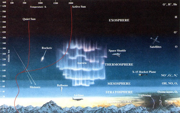 تصویر لایه های اتمسفر