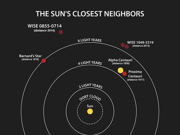 stellar-neighbors