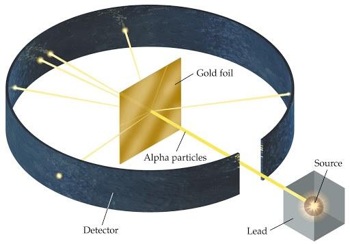 برخورد ذره آلفا به ورقه نازک طلا